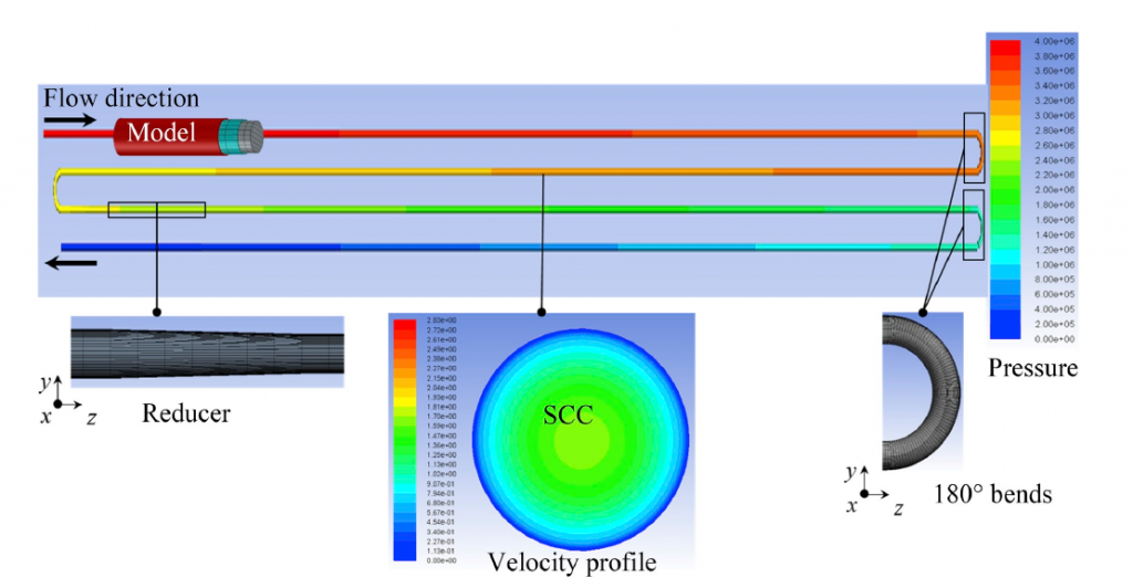 From: Secrieru, E., Mohamed, W., Fataei, S., Mechtcherine, V.: Assessment and prediction of concrete flow and pumping pressure in pipeline, Cement and Concrete Composites, 2020.