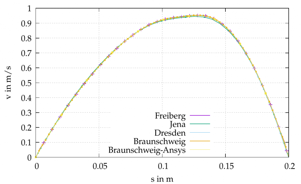 Figure 3: CFD-Benchmark: Comparison of different software packages for a velocity profile of a non-Newtonian fluid after a pipe-bend