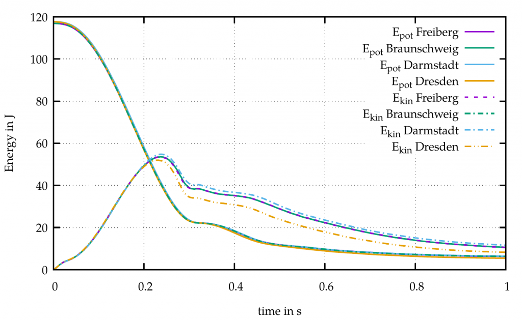 Figure 4: DEM-Benchmark: Development of integrated potential and kinetic energy of all particles in a slump flow.