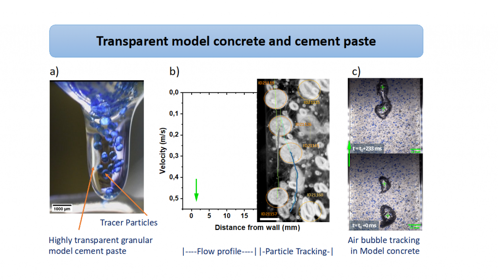 Transparent model concrete and cement, for particle tracking, flow profile and air bubble tracking