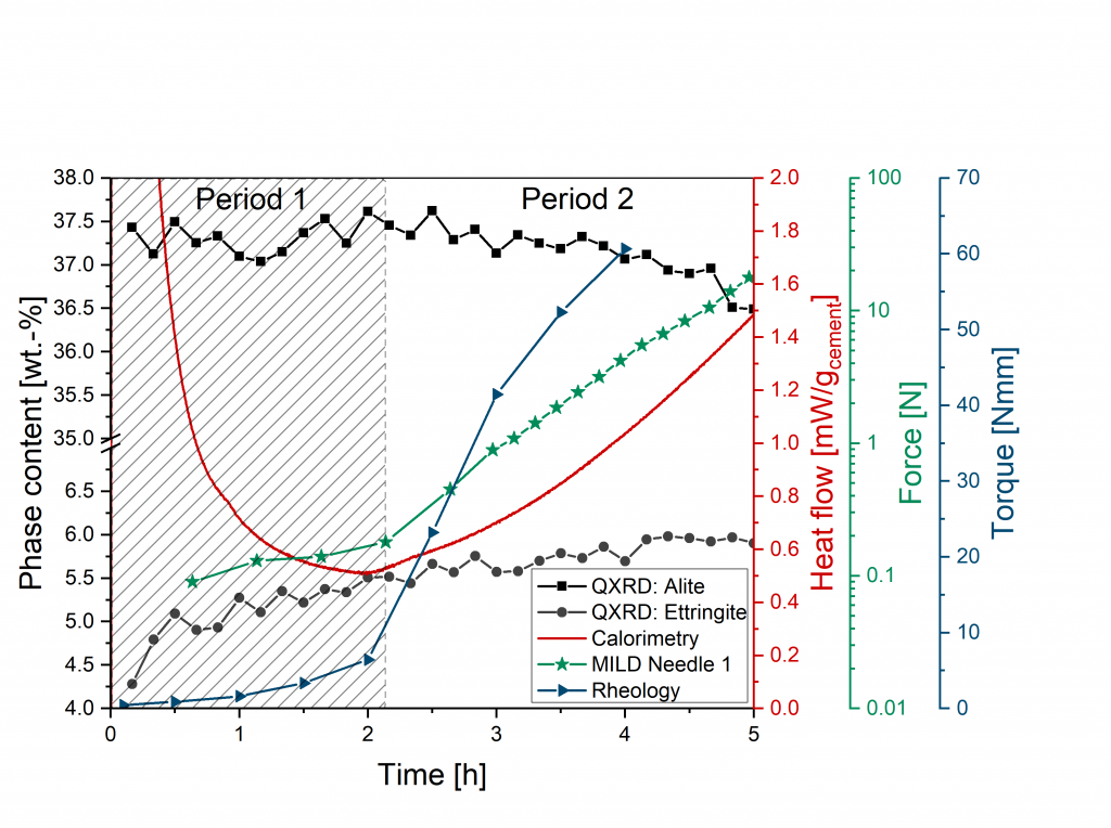 Linking the phase formation (alite and ettringite) and heat flow of a cement paste with its rheological properties measured by a rheological and a penetration test