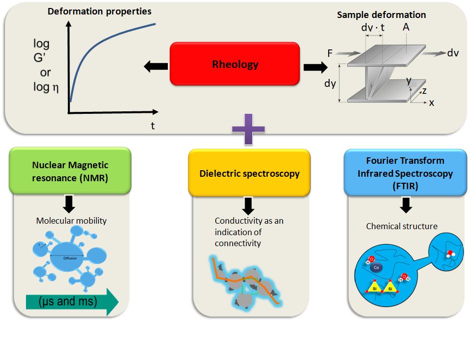 macroscopic Rheology vs. microscopic Spectroscopy information; Development of new Rheo-IR method