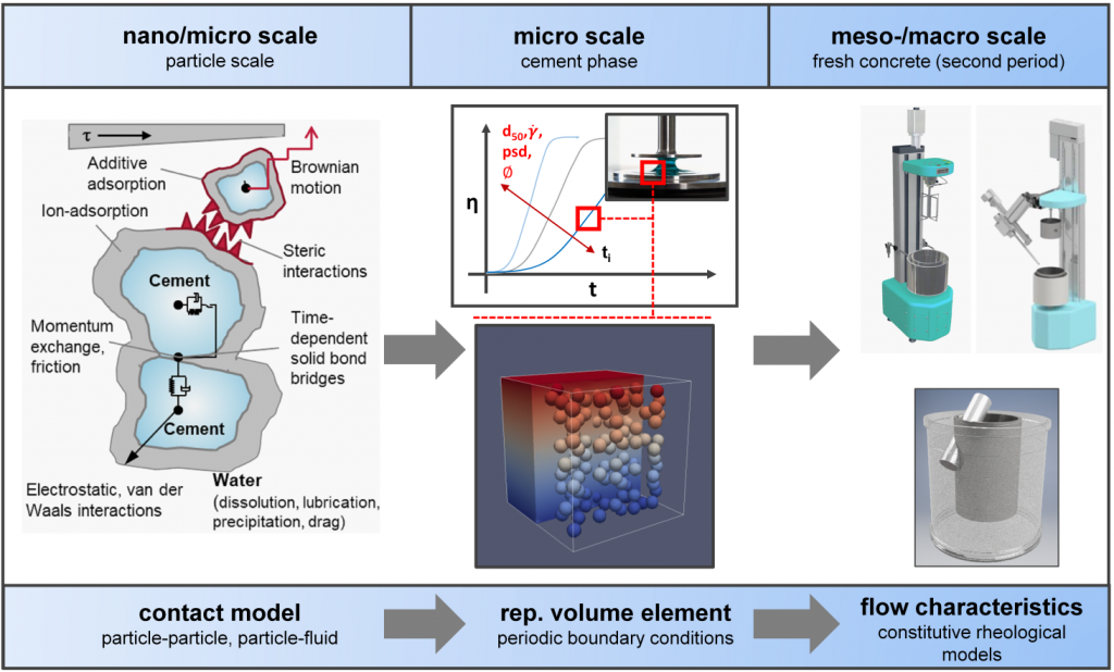 Schematic overview of the experimental and simulation work planned within the project