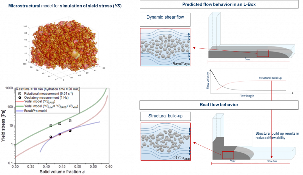 Microstructural based model for simulation of yield stress, calibrated on measured yield stress in dependence of solid volume fraction. On the macro scale a two L-shaped formworks are presented with both the predicted and the real flow behavior in dependence of dynamic shear flow and structural build-up during slow flow.