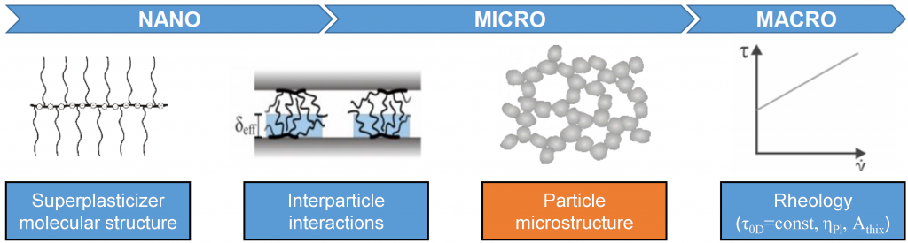 A schematic figure illustrating the multiscale approach of this project starting with the PCE molecular structure via interparticle interactions and the suspension microstructure to the macroscopic rheological properties.